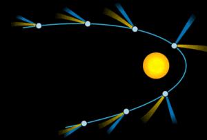 Cola de gas (azul en el esquema) y cola de polvo (amarillo)