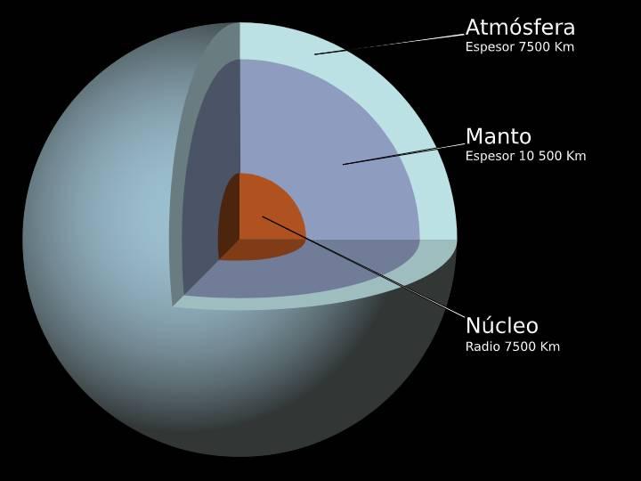 Estructura de Urano