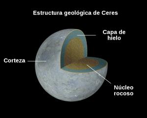 Estructura interna de Ceres