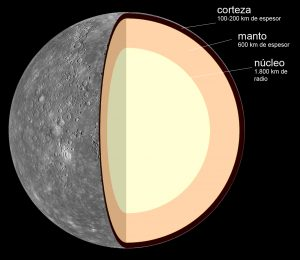 Estructura interna de Mercurio