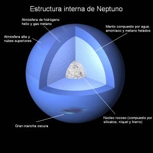 Estructura interna de Neptuno