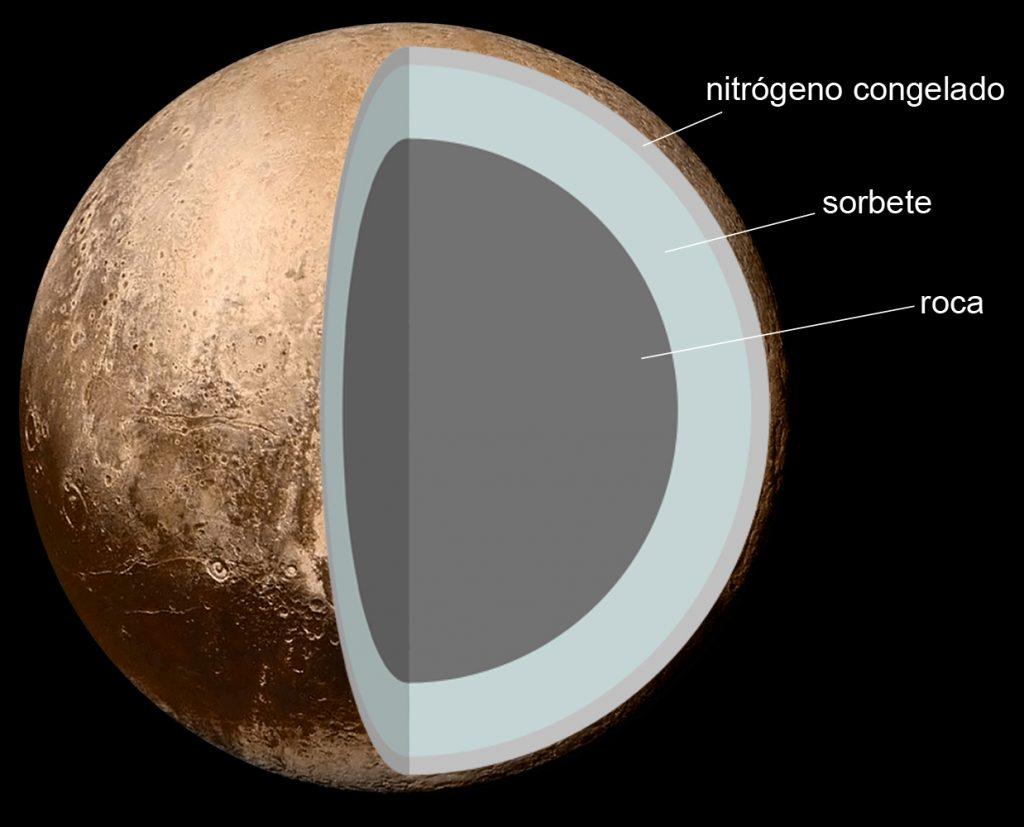 Estructura teórica de Plutón