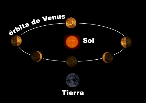 Fases de Venus observadas desde la Tierra