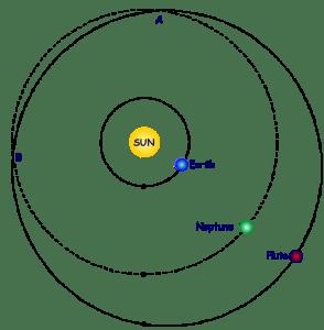 Orbita de Neptuno