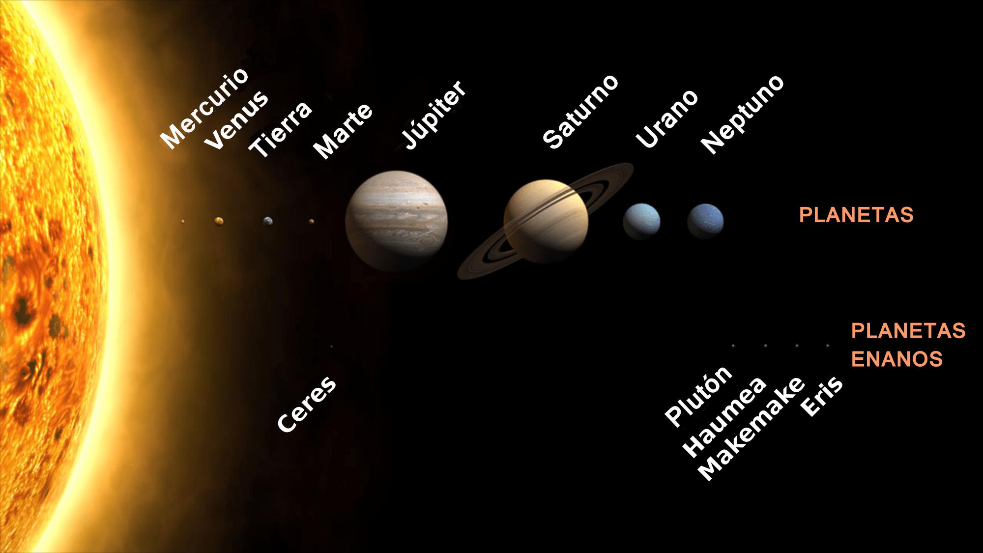 Planetas del Sistema Solar a escala (con planetas enanos)