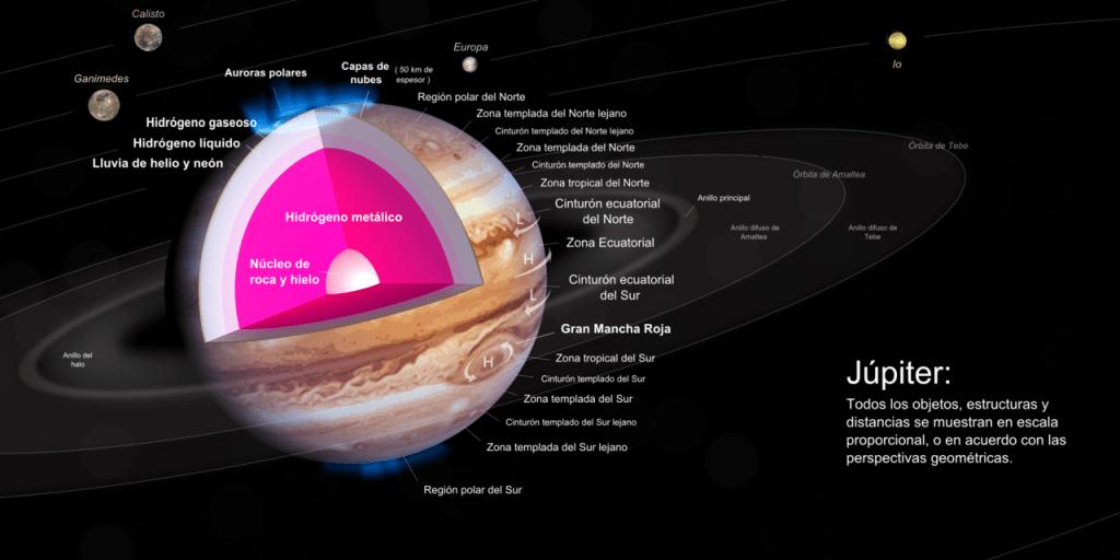 modelo del interior de Júpiter, con un núcleo rocoso recubierto por una capa profunda de hidrógeno metálico líquido.